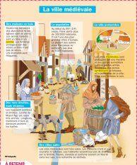 La ville médiévale