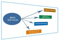 Benefits of BPO services