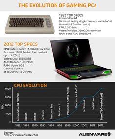 Evolution of Gaming PCs - from Dell: en.community.dell...