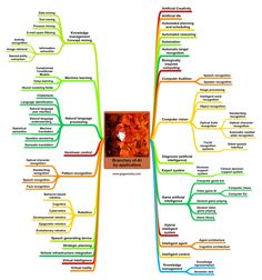 Artificial Intelligence (AI): Branches by Application Mind Map - Pamukkopek Machine Learning Projects, Machine Learning Deep Learning, Artificial Intelligence Algorithms, Machine Learning Artificial Intelligence, Technology World, Medical Technology, Data Science, Computer Science, Gaming Computer