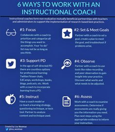 There are many reasons why instructional coaching is crucial to teacher development, and here are a few ways to do it well. Leadership Activities, Leadership Coaching, Educational Leadership, Leadership Development, Professional Development, Life Coaching, Leadership Quotes, Coaching Skills, Coaching Quotes