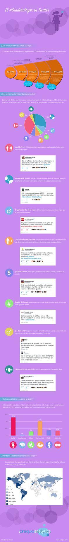 El Día de la Mujer en Twitter #infografia #infographic #socialmedia | TICs y Formación