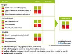 Evaluación de las innovaciones digitales en la educación