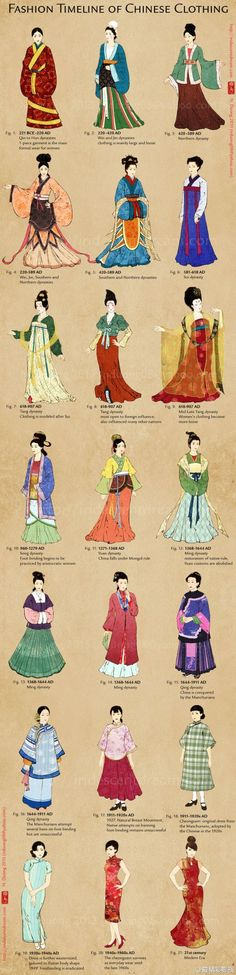 Chinese fashion timeline for my ancient Chinese fashion presentation
