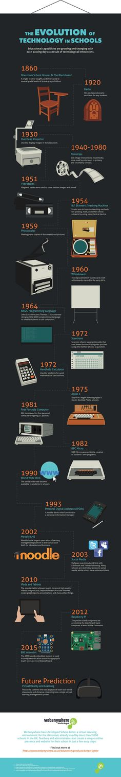 A Brief History of the Evolution of Classroom Technology [#Infographic] | EdTech Magazine