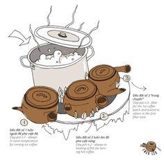 How Cheoleo Coffee is brewed