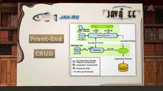 019.- Curso de Java EE. RESTful Web Service con JAX-RS