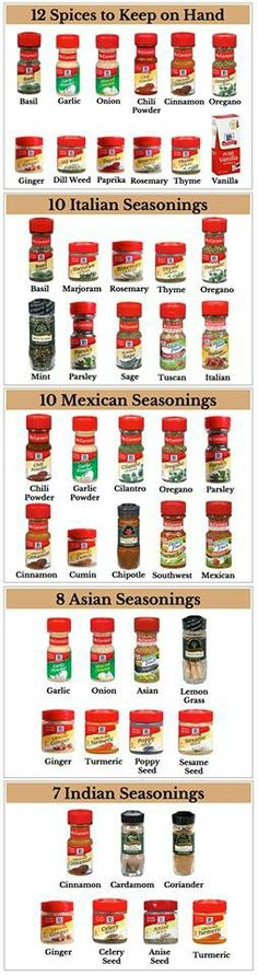 A guide to what spices to buy and have for what. Great guide!