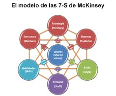 El Modelo 7-S de Mckinsey Chart, Marketing, Creative, Mini, Models, Things To Make, Style, University