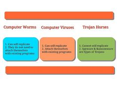 Computer Worms, Computer Viruses and Trojans - how are they different from one another ?