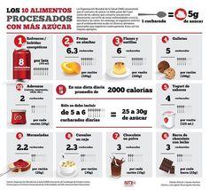 Los 10 #alimentos procesados que más #azúcar contienen. #infografía