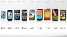 2013 Smart phone comparisons