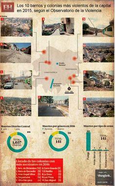 Las colonias más peligrosas de Tegucigalpa