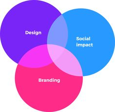 DrawHistory is a social impact creative agency in Perth. We help companies create sustainable brands and share that impact through branding and design. Contact us today!