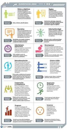 Elementos de los juegos útiles para aumentar la motivación en el aula Kids Education, Special Education, Flip Learn, Teaching Techniques, Game Theory, Flipped Classroom, Cooperative Learning, Instructional Design, Blended Learning