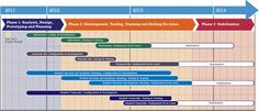 Project timeline example.