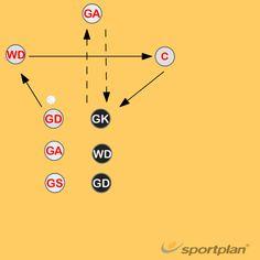 Give And Go - Landing Circle Edge :: Netball :: Sportplan Netball Coach, Krav Maga, Training Plan, Physical Education, Planer, Lesson Plans, Landing, Madness, Coaching