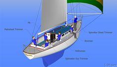 Spinnaker Crew Positions