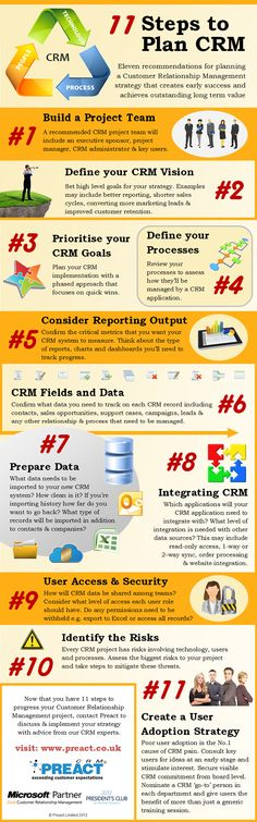 Good planning is vital to getting CRM right. This infographic features 11 points that all businesses should consider before implementing their CRM strategy.