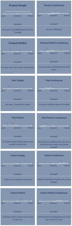 Verb tenses with timelines - learn English,verb,tenses,grammar,english English Grammar Tenses, English Verbs, English Writing, English Study, English Lessons, English Vocabulary, Learn English Grammar, English Tenses Chart, Learn English Kid
