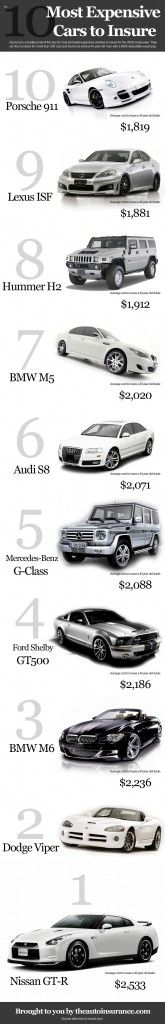 Ten Most Expensive Cars to Insure  .....   [Audi, Audi S8, BMW M5, Dodge Viper, Ford Shelby GT500, Hummer H2, Lexus ISF, Mercedes-Benz G-Class, Nissan GT-R,  porcshe 911]