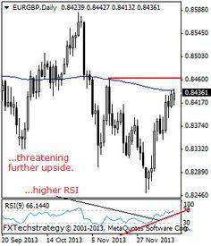 EURGBP- Bullish, Follows Through Higher - Stock Trading Community - News, Penny Stocks, Forex, Day Traders