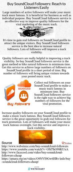 Buy SoundCloud Followers: Reach to Listeners Easily #soundcloud #music