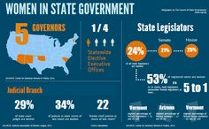 Infographic: Women in Government 2014  Although women make up a slight majority of registered voters (53 percent), only one in four state legislators are women. Vermont has the highest percentage of female legislators at 41.1 percent. Currently, there are five female governors: Jan Brewer (AZ), Maggie Hassan (NH), Susana Martinez (NM), Mary Fallin (OK) and Nikki Haley (SC). Nearly half (22) of chief justices in state courts of last resort and 29.1 percent of total state court judges are…