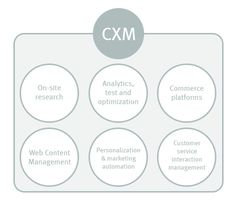 Defining Customer Experience Management