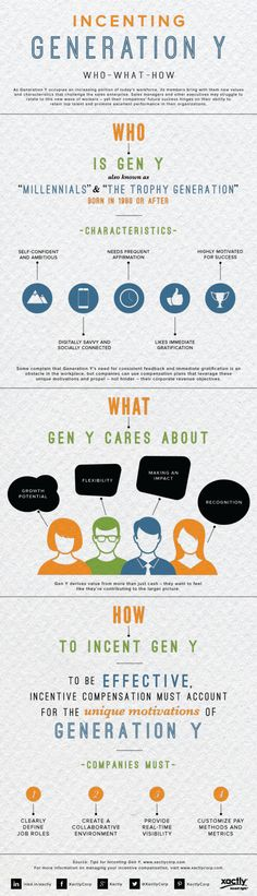 To motivate and manage Millennials properly in the workplace, you need to understand who they are, what they care about most, and why some people have a harder time reaching Millennials than others. Generation Years, Los Millennials, Generational Differences, Target Customer, Something To Remember, Sale Promotion, Event Organization, Work Inspiration, Business Management