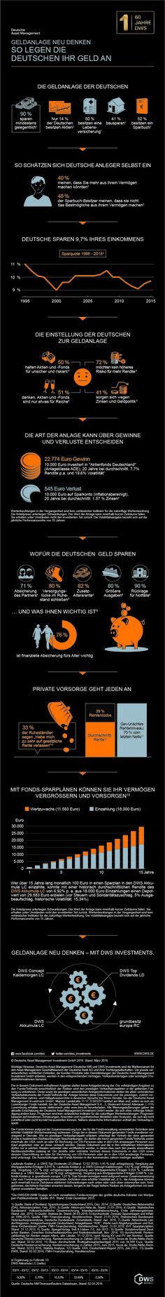 Geldanlage der Deutschen (Infografik) | Deutsche Asset Management - DWS #Geldanlage #Investments