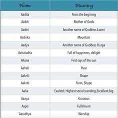 Unique, Modern Indian Baby Girl Names starting with letter 'A' & 'Aa' Unique & Modern Indian baby girl names starting with letter A, Popular Indian baby girl names with meaning, Hindu names for girls with meaning Modern Indian Baby Names, Hindu Girl Baby Names, Baby Girl Names Unique, Names Girl, Cute Baby Names, Modern Names, Indian Names, Hindu Names, Baby Boys