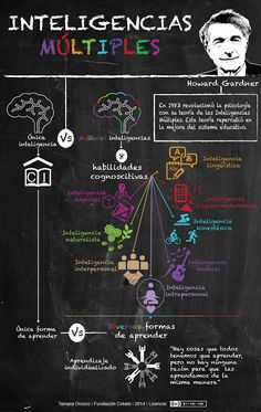 Capacity: Palabras con voz...: Interesante Test e Infografía: ¿Qué tipo de inteligencia predomina en ti?