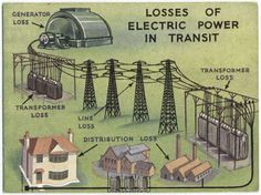 Losses in Electric Power System - Electrical Engineering Pics: