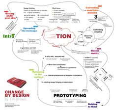 Change By Design Book Summary | Flickr - Photo Sharing!