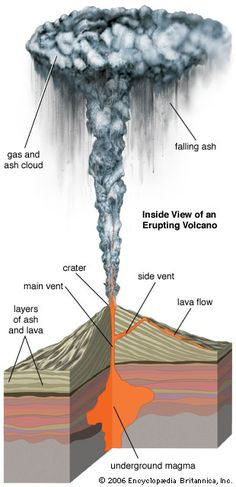 Here is a nicely descriptive 3D image of the inside, outside, and even how the smoke reacts in the sky when a volcano is active and or erupting. -- Lauren Thomson