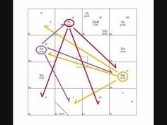 Understanding Basic Vedic Astrology Aspects - Including Saturn, Mars and...