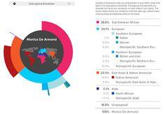 23andMe: Genetic Testing