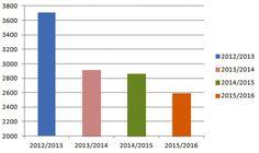 Źródło: Izba Gospodarcza Sprzedawców Polskiego Węgla. Bar Chart, Bar Graphs