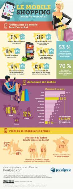 Infographie | La France est en retard sur le reste du monde en matière de m-shopping