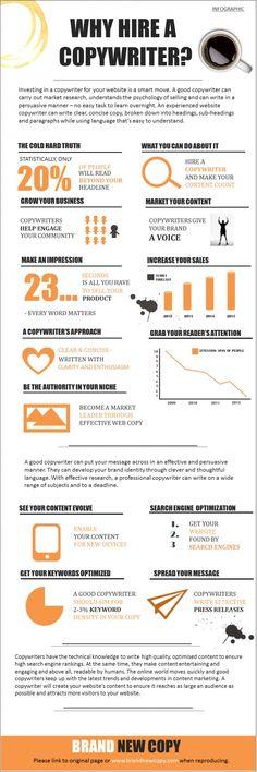 Infografía que explica los beneficios de contratar a un redactor para un sitio web