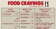 Unhealthy Food Cravings are a Sign of Mineral Deficiencies