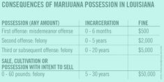 LA Bill to Soften Marijuana Penalties Inches Forward | Louisiana's HB 103 passed a House Committee yesterday, after more than an hour of debate. HB 103 would reduce absolutely ridiculous current penalties to still-too-harsh penalties for 'habitual offenders'. HB 103 would reduce sentencing to up to 1 year for a second offense and up to 2 years for a third offense, and allow for current prisoners to have their sentences reconsidered.