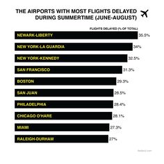 The Worst Airports For On-Time Summer Travel From 2005-2014