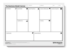 #trajectmethodiek: The Business Model Canvas, is a strategic management and entrepreneurial tool. It allows you to describe, design, challenge, invent, and pivot your business model.