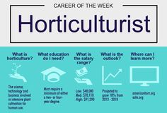 Career Exploration. Horticulturist. plants.