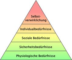 Maslows Hierarchy Of Needs Deutsch Google Search