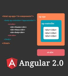 How #Angular 2 is enticing More #Developers?…