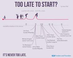 Ist Es Wirklich Zu Spät Um Neu Zu Starten?