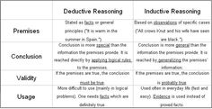 005 Inductive vs Deductive Reasoning Philosophy, Wisdom, and